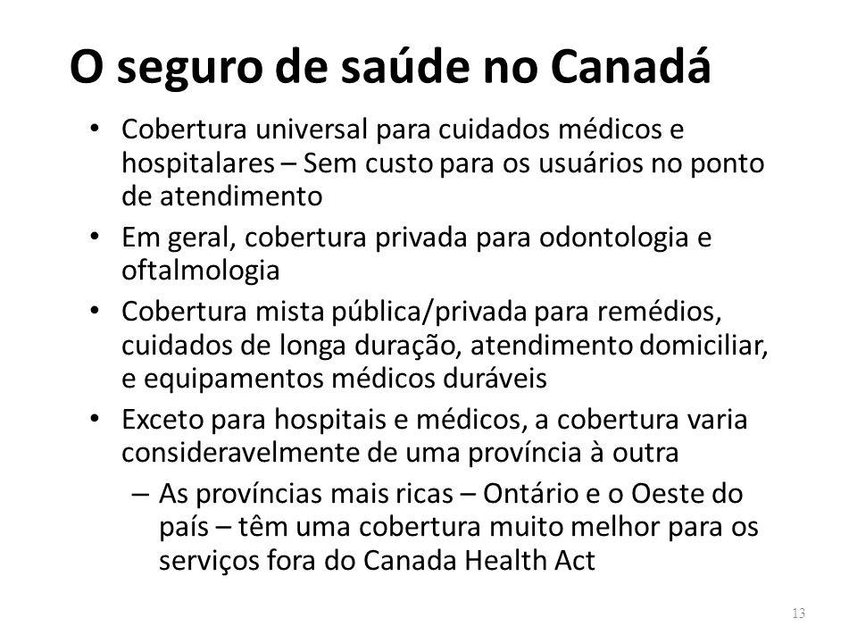 O seguro de saúde no Canadá Cobertura universal para cuidados médicos e hospitalares – Sem custo para os usuários no ponto de atendimento Em geral, co