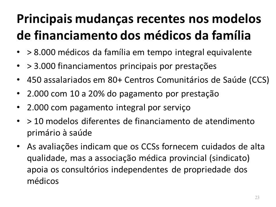 Principais mudanças recentes nos modelos de financiamento dos médicos da família > 8.000 médicos da família em tempo integral equivalente > 3.000 fina