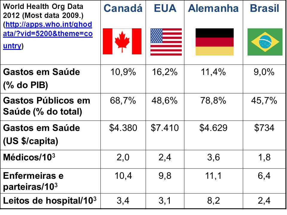 World Health Org Data 2012 (Most data 2009.) (http://apps.who.int/ghod ata/?vid=5200&theme=co untry)http://apps.who.int/ghod ata/?vid=5200&theme=co un
