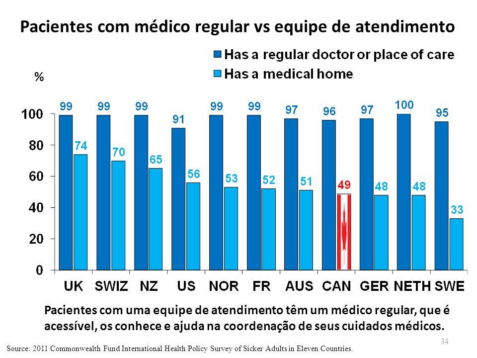 Pacientes com médico regular vs equipe de atendimento 34 % Pacientes com uma equipe de atendimento têm um médico regular, que é acessível, os conhece