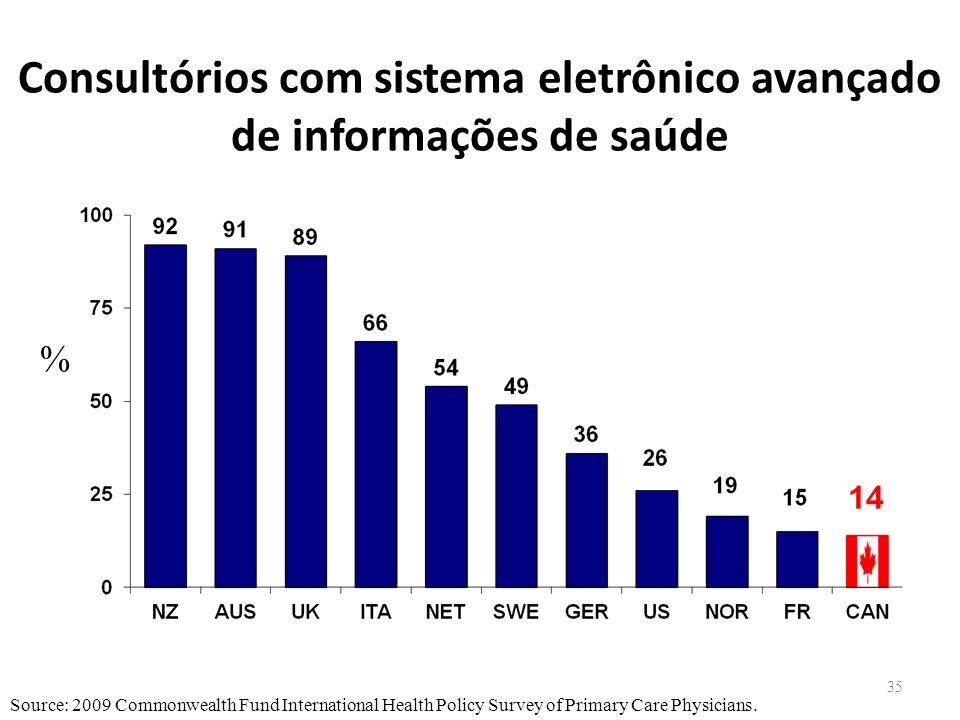 35 Consultórios com sistema eletrônico avançado de informações de saúde Source: 2009 Commonwealth Fund International Health Policy Survey of Primary C