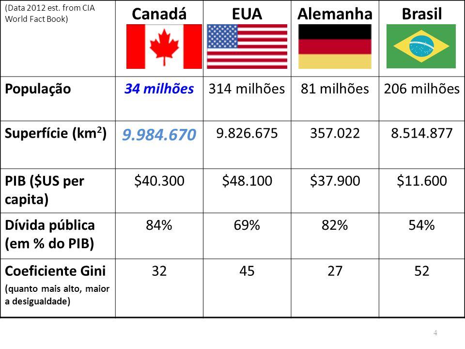 (Data 2012 est. from CIA World Fact Book) CanadáEUAAlemanhaBrasil População34 milhões314 milhões81 milhões206 milhões Superfície (km 2 ) 9.984.670 9.8