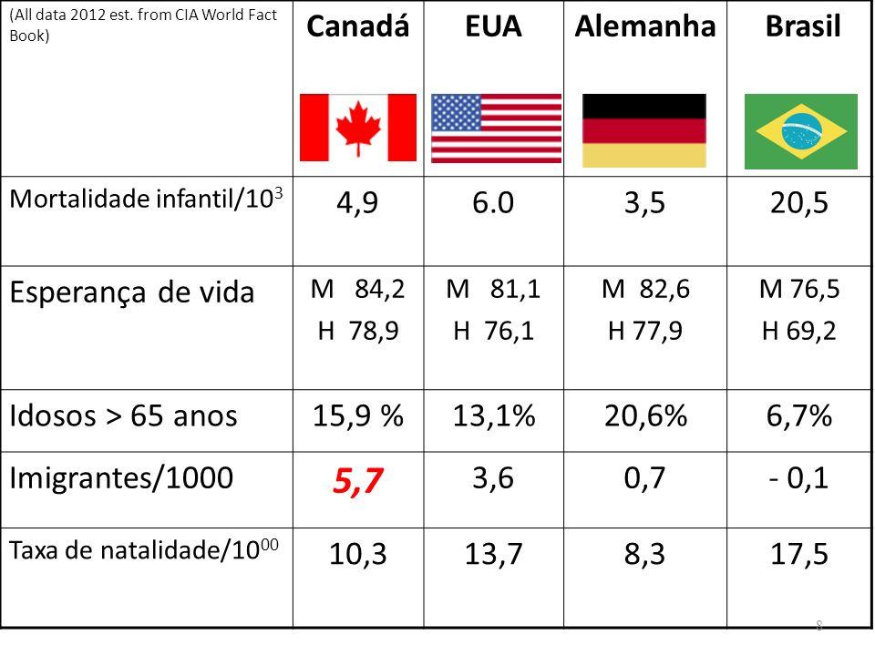 (All data 2012 est. from CIA World Fact Book) CanadáEUAAlemanha Brasil Mortalidade infantil/10 3 4,96.03,520,5 Esperança de vida M 84,2 H 78,9 M 81,1