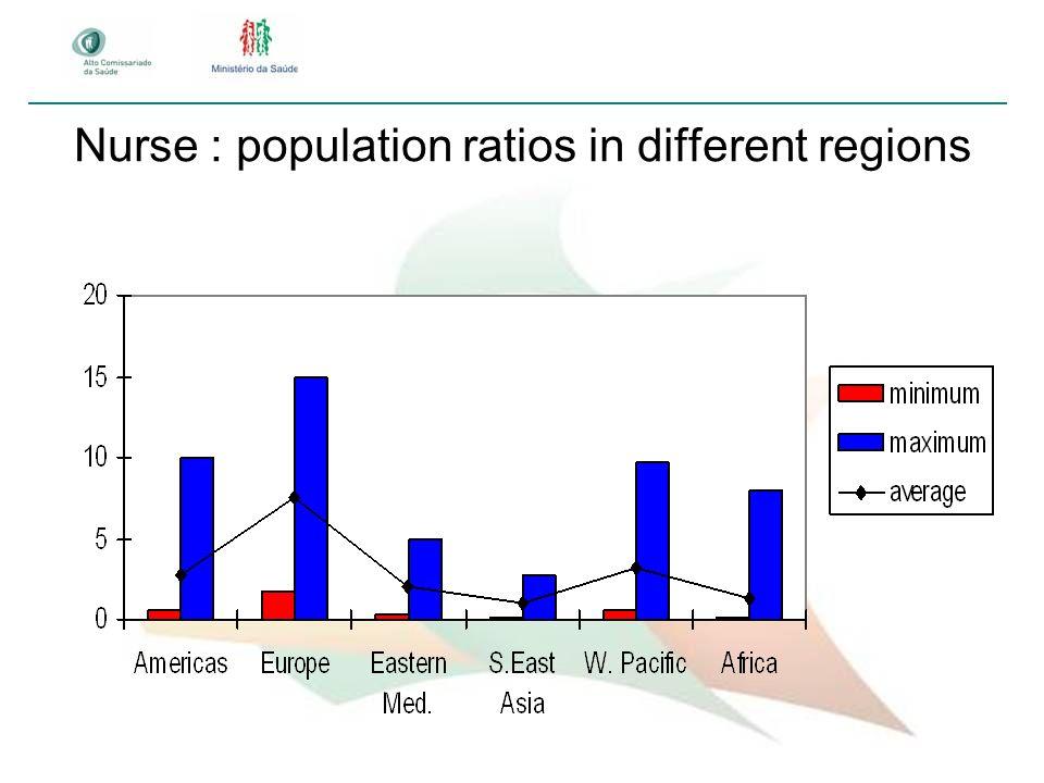 Nurse : population ratios in different regions