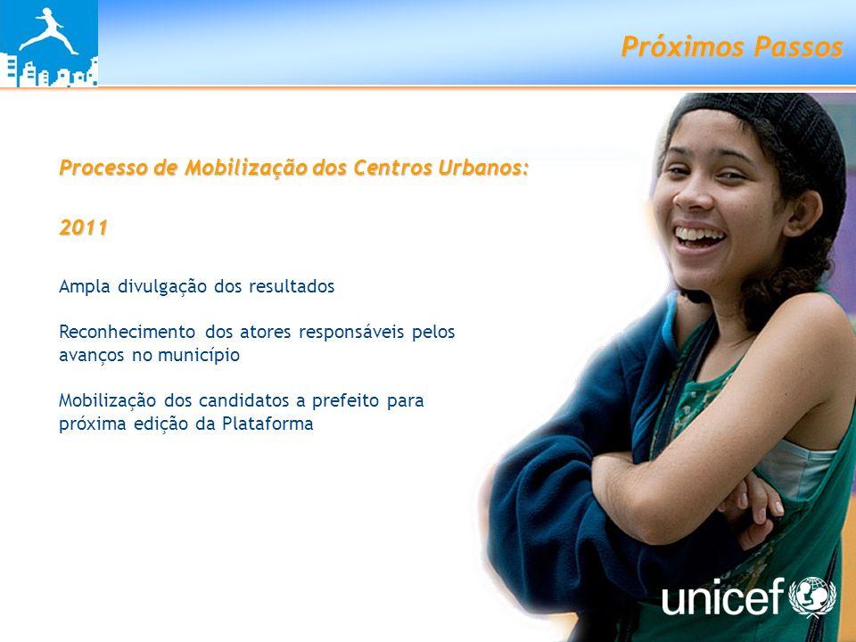 Próximos Passos Processo de Mobilização dos Centros Urbanos: 2011 Ampla divulgação dos resultados Reconhecimento dos atores responsáveis pelos avanços