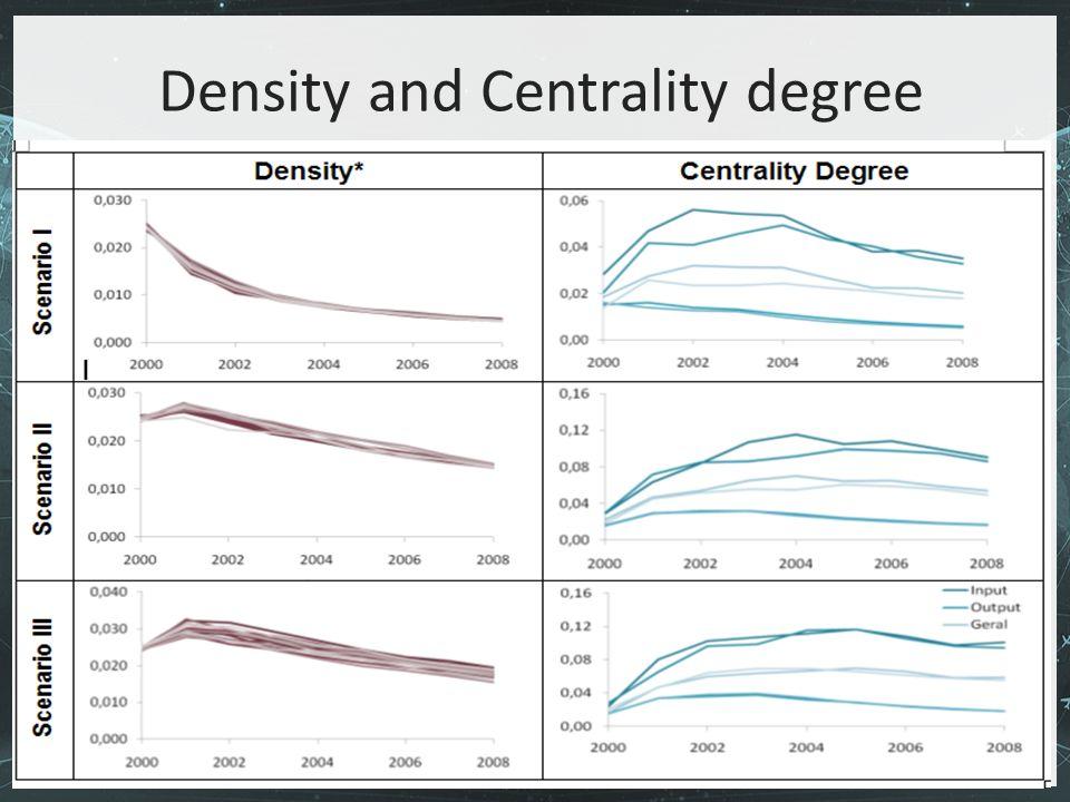 Porto, 15 de Março de 2010 Density and Centrality degree