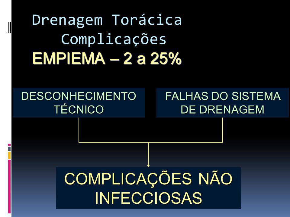 COMPLICAÇÕES NÃO INFECCIOSAS DESCONHECIMENTO TÉCNICO FALHAS DO SISTEMA DE DRENAGEM Drenagem Torácica Complicações EMPIEMA – 2 a 25%