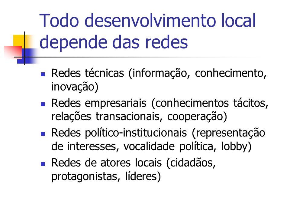 Todo desenvolvimento local depende de recursos Identificação, mobilização e aproveitamento dos recursos endógenos Atração, negociação e captação de recursos exógenos