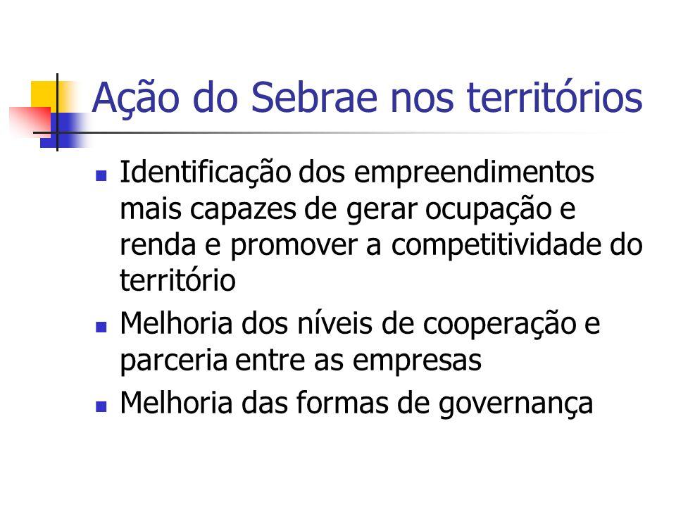 Ação do Sebrae nos territórios Melhoria de acesso aos serviços de capacitação Melhoria de acesso aos serviços de crédito Melhoria de acesso aos serviços de inovação tecnológica Melhoria da logística