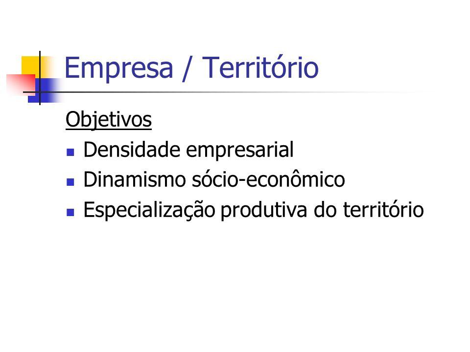 Global / Local Globalização Expansão econômica Integração competitiva e soberana Integração subordinada Exclusão