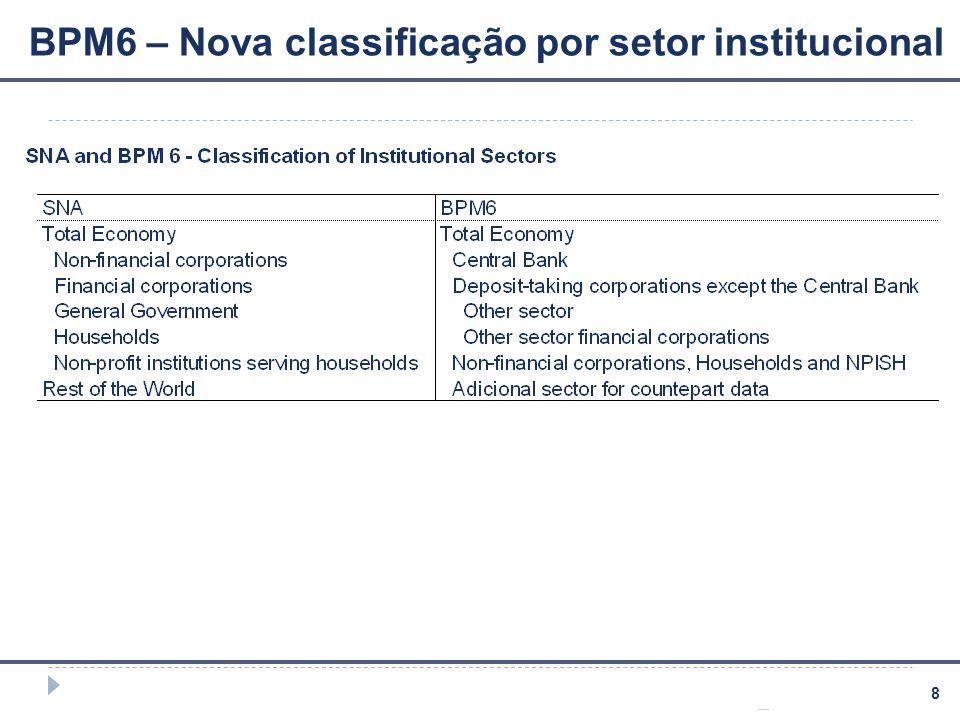 9 BPM6 – Classificação por instrumentos financeiros A implementação do BPM6 permitirá harmonização com o SNA2008, com respeito à classificação por instrumentos financeiros.