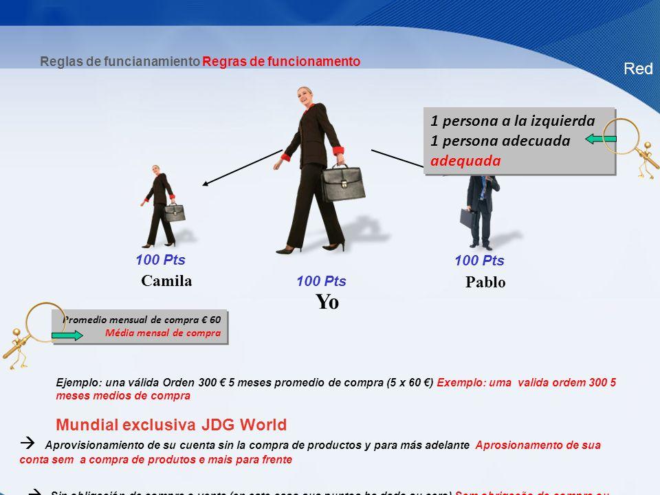 Red Yo Pablo Camila Reglas de funcianamiento Regras de funcionamento 100 Pts 1 persona a la izquierda 1 persona adecuada adequada 1 persona a la izqui