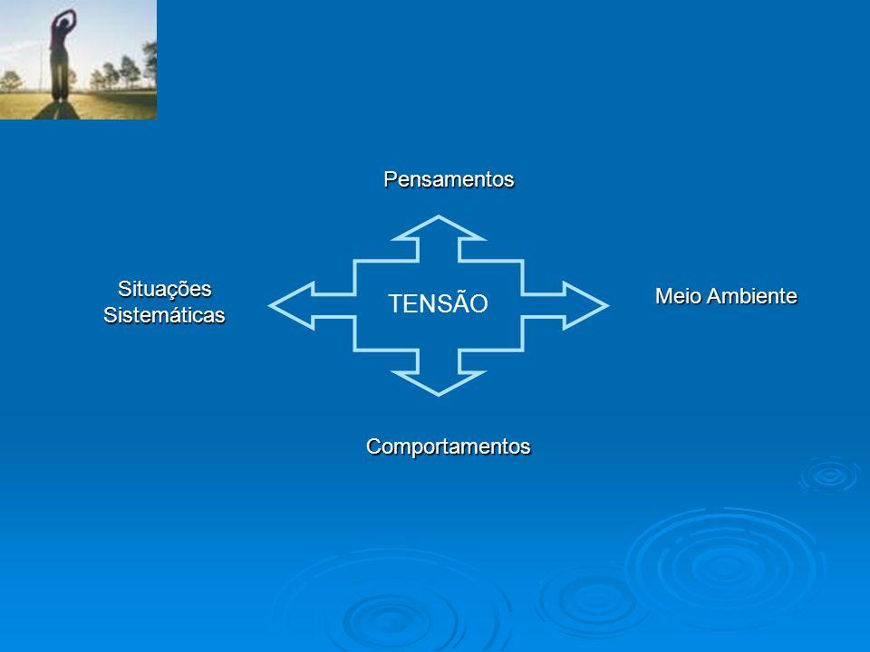 TENSÃO Pensamentos Meio Ambiente Comportamentos Situações Sistemáticas