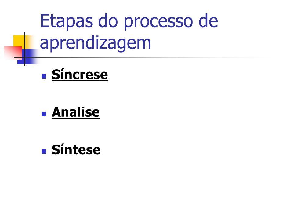 Etapas do processo de aprendizagem Síncrese Analise Síntese