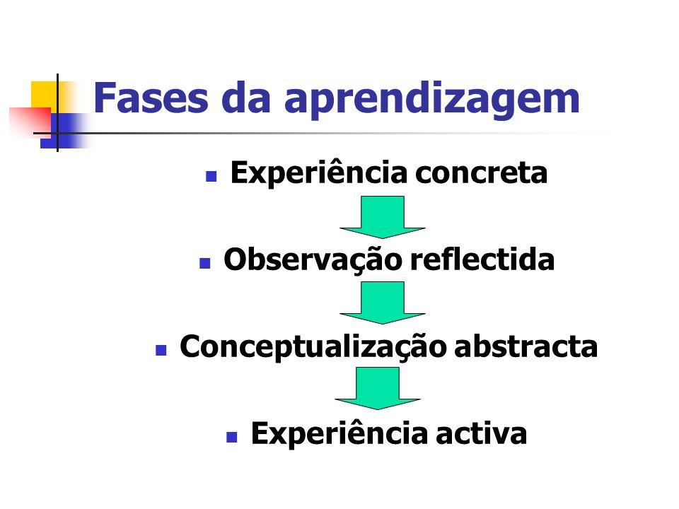 Fases da aprendizagem Experiência concreta Observação reflectida Conceptualização abstracta Experiência activa
