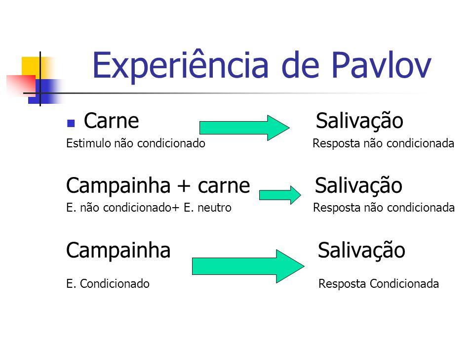 Experiência de Pavlov Carne Salivação Estimulo não condicionado Resposta não condicionada Campainha + carne Salivação E. não condicionado+ E. neutro R