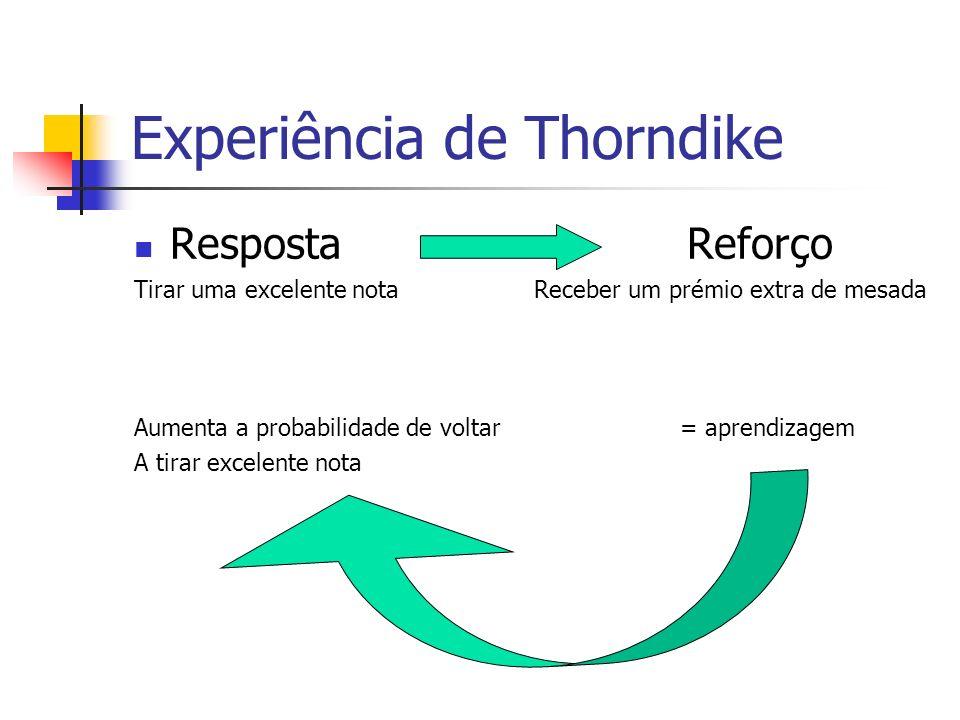 Experiência de Thorndike Resposta Reforço Vai ao cinema e chega tardíssimo Fica proibido de sair durante um mês e só recebe metade da mesada Aumenta a probabilidade de não voltar = aprendizagem A chegar tarde Aprende a não chegar de madrugada
