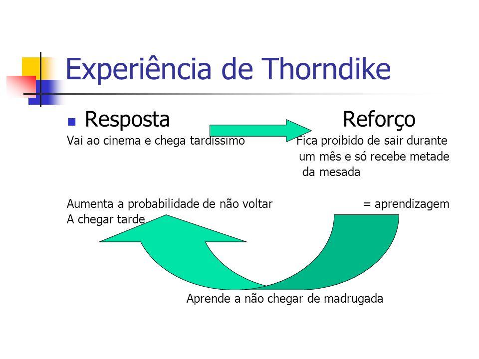 Experiência de Thorndike Resposta Reforço Vai ao cinema e chega tardíssimo Fica proibido de sair durante um mês e só recebe metade da mesada Aumenta a