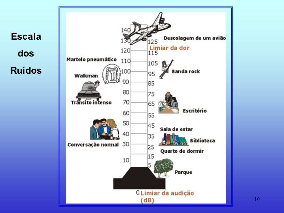 9 O Ruído é parte integrante da sociedade actual.