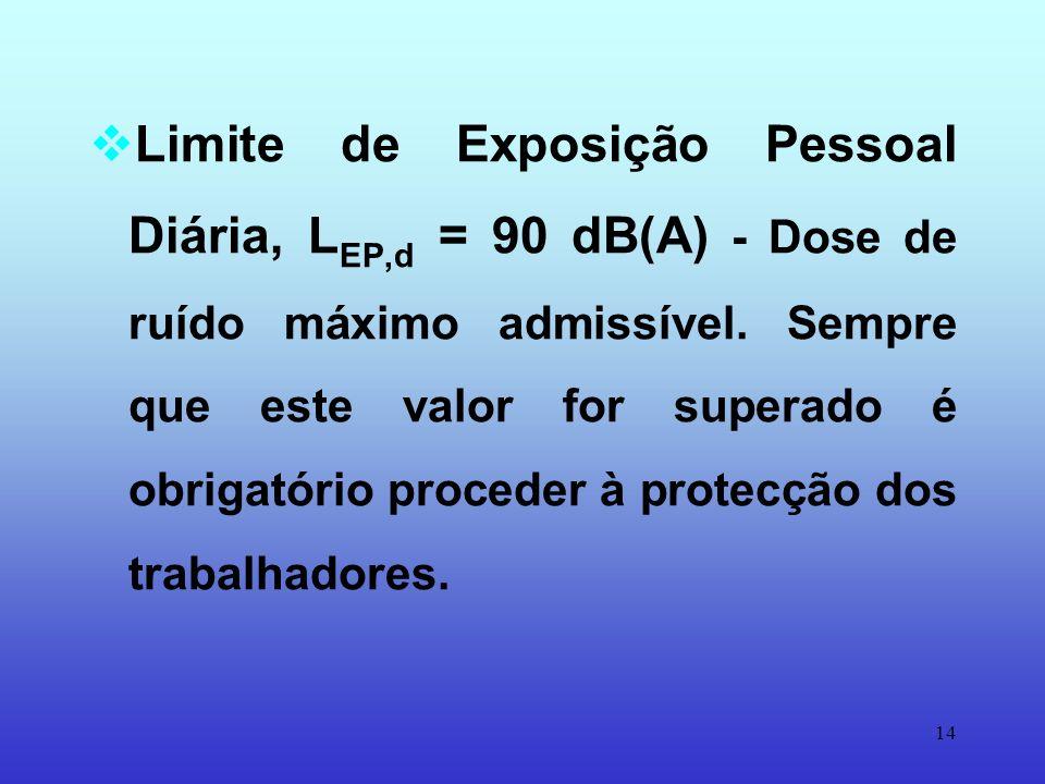 13 Nível de acção = 85 dB(A) - Nível a partir do qual há risco de contrair surdez profissional, sendo necessário aplicar programas de prevenção. Decre