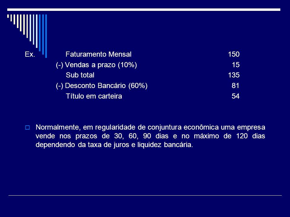 Ex. Faturamento Mensal150 (-) Vendas a prazo (10%) 15 Sub total135 (-) Desconto Bancário (60%) 81 Título em carteira 54 Normalmente, em regularidade d