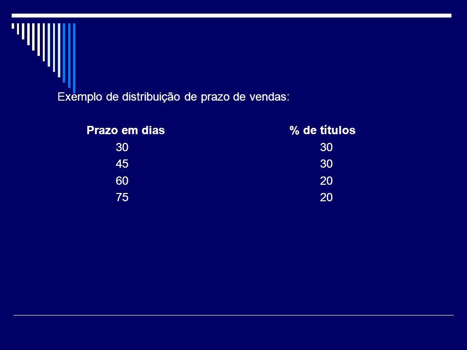 Exemplo de distribuição de prazo de vendas: Prazo em dias % de títulos 3030 4530 6020 7520