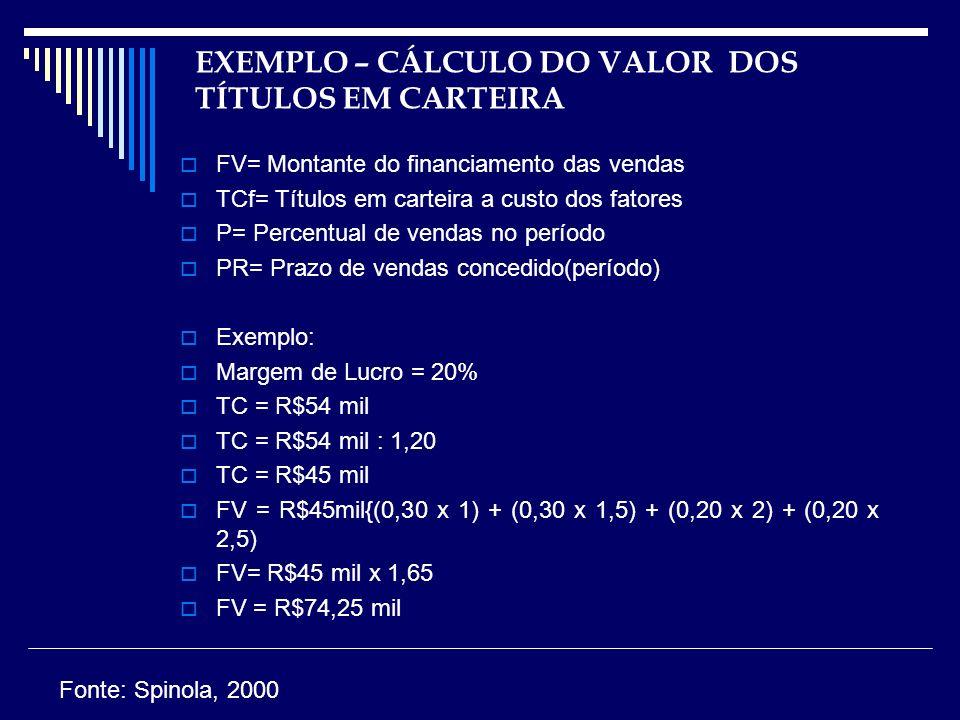 EXEMPLO – CÁLCULO DO VALOR DOS TÍTULOS EM CARTEIRA FV= Montante do financiamento das vendas TCf= Títulos em carteira a custo dos fatores P= Percentual