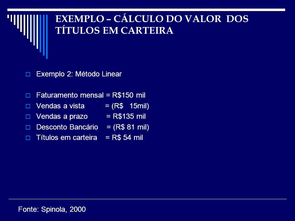 EXEMPLO – CÁLCULO DO VALOR DOS TÍTULOS EM CARTEIRA Exemplo 2: Método Linear Faturamento mensal = R$150 mil Vendas a vista = (R$ 15mil) Vendas a prazo