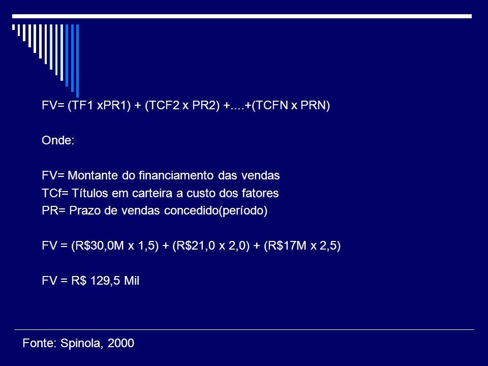 FV= (TF1 xPR1) + (TCF2 x PR2) +....+(TCFN x PRN) Onde: FV= Montante do financiamento das vendas TCf= Títulos em carteira a custo dos fatores PR= Prazo