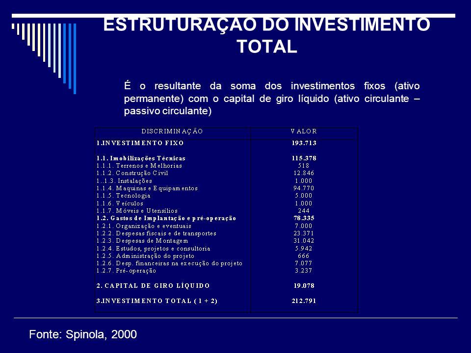 ESTRUTURAÇÃO DO INVESTIMENTO TOTAL É o resultante da soma dos investimentos fixos (ativo permanente) com o capital de giro líquido (ativo circulante –