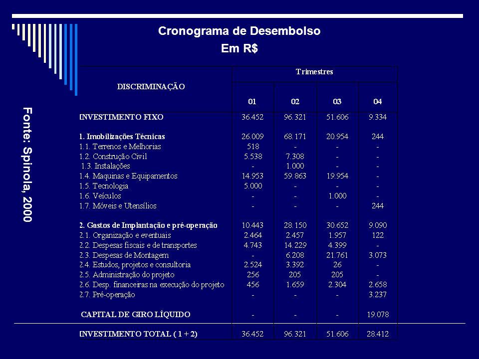 Cronograma de Desembolso Em R$ Fonte: Spinola, 2000