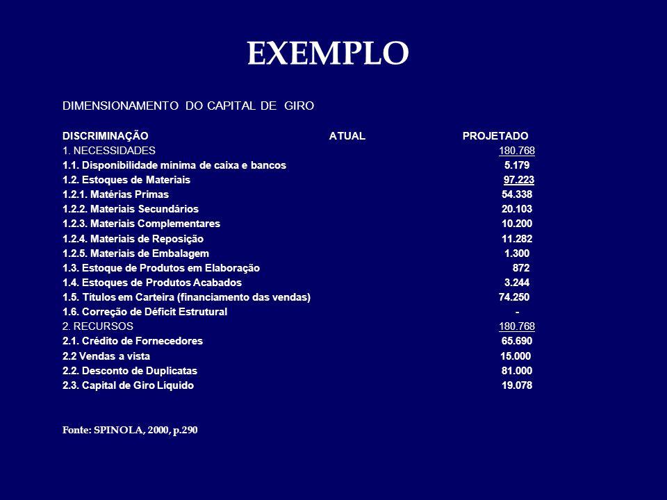 EXEMPLO DIMENSIONAMENTO DO CAPITAL DE GIRO DISCRIMINAÇÃOATUALPROJETADO 1. NECESSIDADES 180.768 1.1. Disponibilidade mínima de caixa e bancos 5.179 1.2