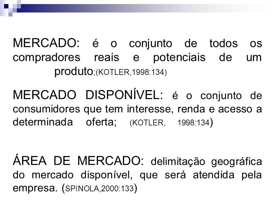 MERCADO: é o conjunto de todos os compradores reais e potenciais de um produto ;(KOTLER,1998:134)………………… MERCADO DISPONÍVEL: é o conjunto de consumido
