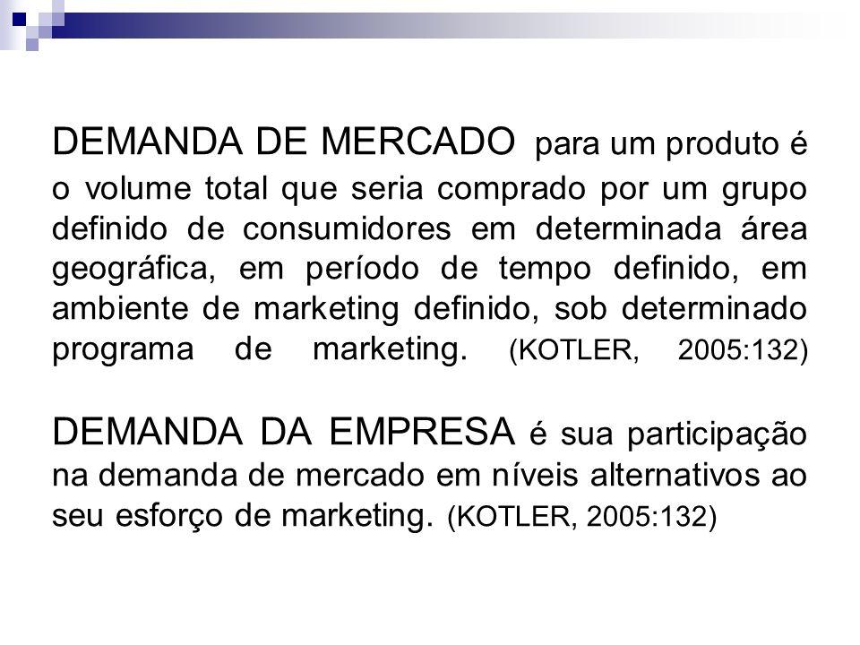 DEMANDA DE MERCADO para um produto é o volume total que seria comprado por um grupo definido de consumidores em determinada área geográfica, em períod