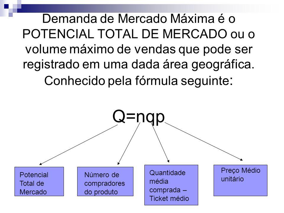 Demanda de Mercado Máxima é o POTENCIAL TOTAL DE MERCADO ou o volume máximo de vendas que pode ser registrado em uma dada área geográfica. Conhecido p