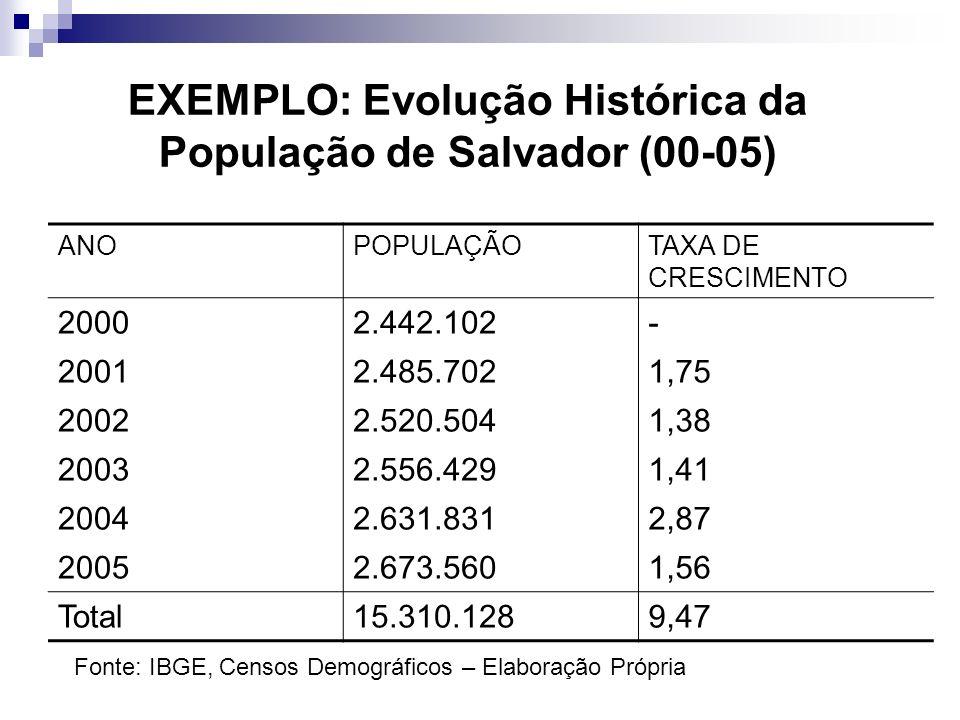 EXEMPLO: Evolução Histórica da População de Salvador (00-05) ANOPOPULAÇÃOTAXA DE CRESCIMENTO 20002.442.102- 20012.485.7021,75 20022.520.5041,38 20032.