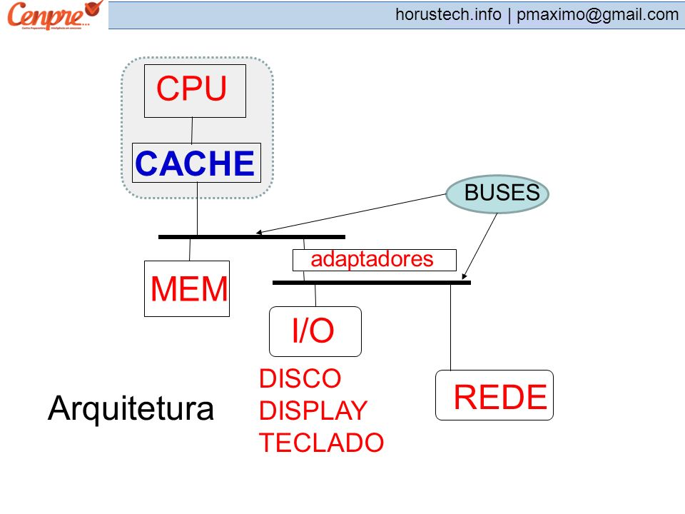 pmaximo@gmail.com horustech.info | pmaximo@gmail.com CPU CACHE BUSES MEM I/O adaptadores DISCO DISPLAY TECLADO REDE Arquitetura