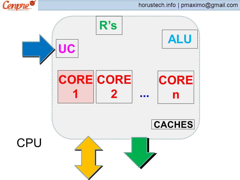 pmaximo@gmail.com horustech.info | pmaximo@gmail.com 13) As memórias cache de nível 1 (L1) e de nível 2 (L2) são encontradas nos: A) processadores.