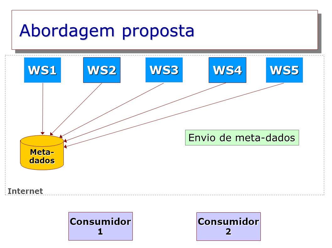 Abordagem proposta Meta- dados WS2WS4 WS3 WS5WS1 Envio de meta-dados Consumidor 1 Consumidor 2 Internet