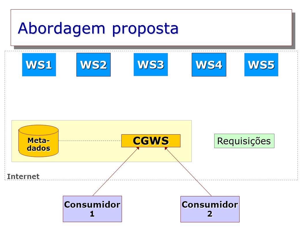 Abordagem proposta Meta- dados WS2WS4 WS3 WS5WS1 Consumidor 1 Consumidor 2 CGWS Requisições Internet