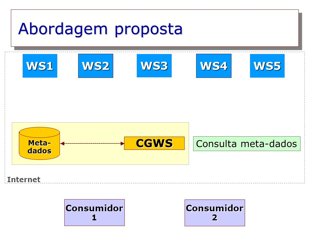 Abordagem proposta Meta- dados WS2WS4 WS3 WS5WS1 Consumidor 1 Consumidor 2 CGWS Consulta meta-dados Internet