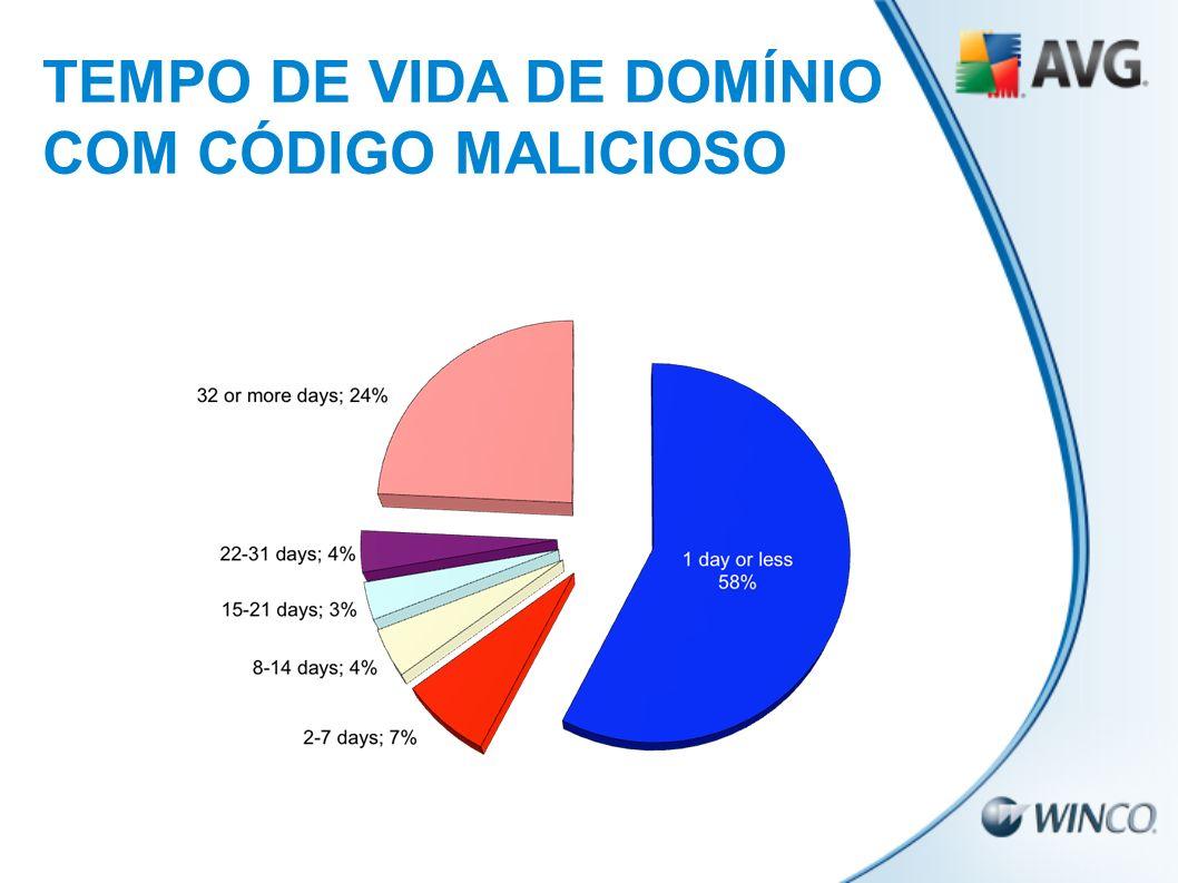 TEMPO DE VIDA DE DOMÍNIO COM CÓDIGO MALICIOSO