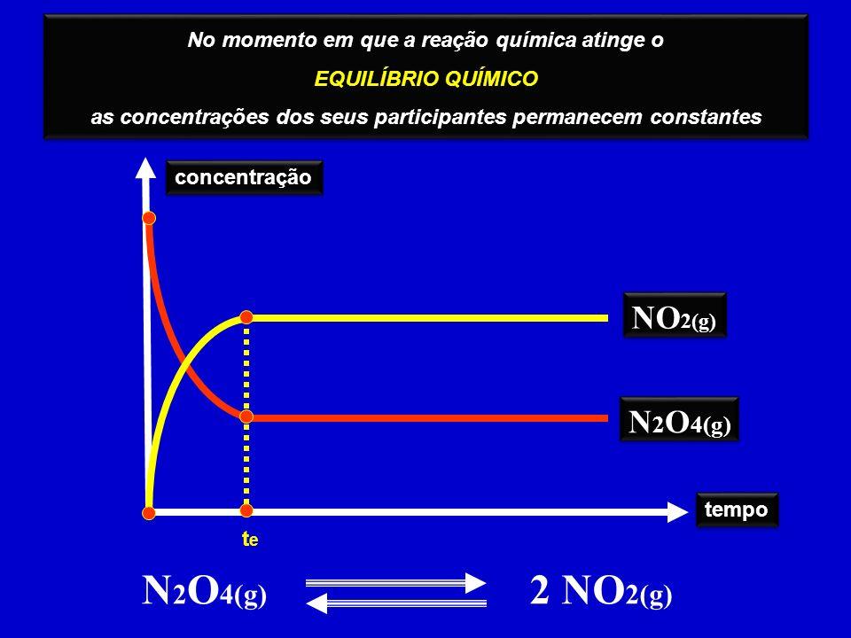 No momento em que a reação química atinge o EQUILÍBRIO QUÍMICO as concentrações dos seus participantes permanecem constantes No momento em que a reaçã