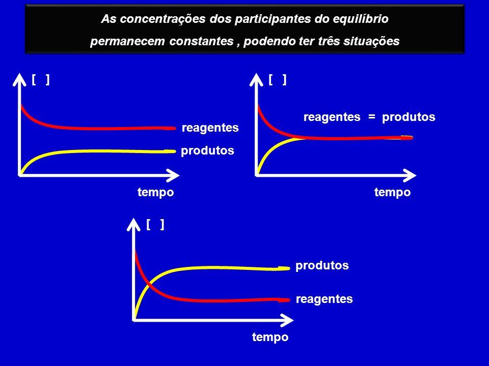 As concentrações dos participantes do equilíbrio permanecem constantes, podendo ter três situações As concentrações dos participantes do equilíbrio pe