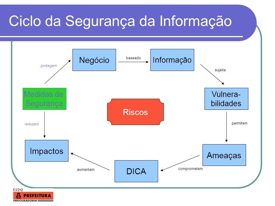 Ciclo da Segurança da Informação Negócio Impactos Informação DICA Ameaças Vulnera- bilidades Medidas de Segurança baseado sujeita permitem comprometem