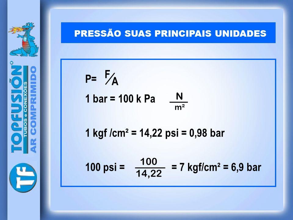 PRESSÃO SUAS PRINCIPAIS UNIDADES P= F A 1 bar = 100 k Pa 1 kgf /cm² = 14,22 psi = 0,98 bar 100 psi = = 7 kgf/cm² = 6,9 bar N m² 100 14,22