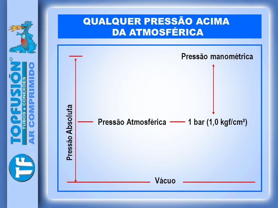 QUALQUER PRESSÃO ACIMA DA ATMOSFÉRICA Pressão Absoluta Pressão manométrica Pressão Atmosférica 1 bar (1,0 kgf/cm²) Vácuo