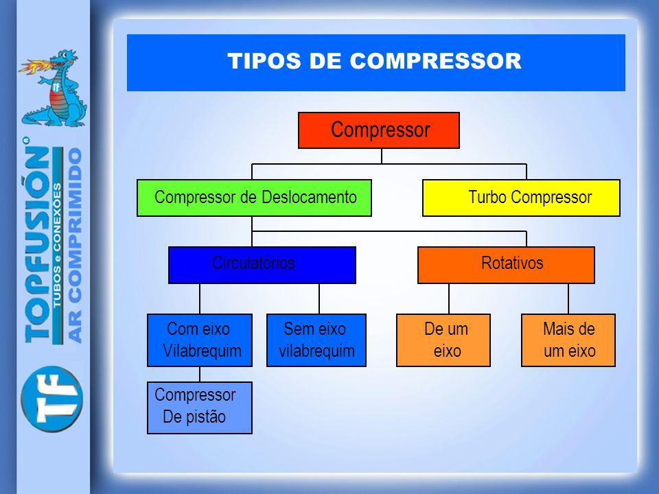 TIPOS DE COMPRESSOR Compressor Compressor de Deslocamento Turbo Compressor Circulatórios Rotativos Com eixo Sem eixo De um Mais de Vilabrequim vilabre