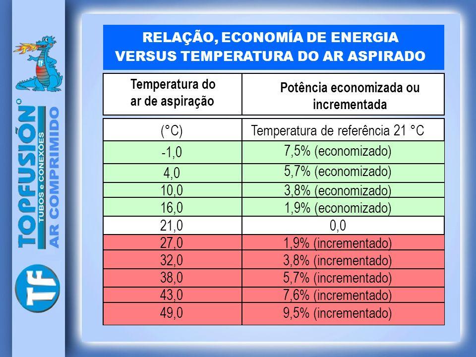 RELAÇÃO, ECONOMÍA DE ENERGIA VERSUS TEMPERATURA DO AR ASPIRADO Temperatura do ar de aspiração (°C) -1,0 4,0 10,0 16,0 21,0 27,0 32,0 38,0 43,0 49,0 Po