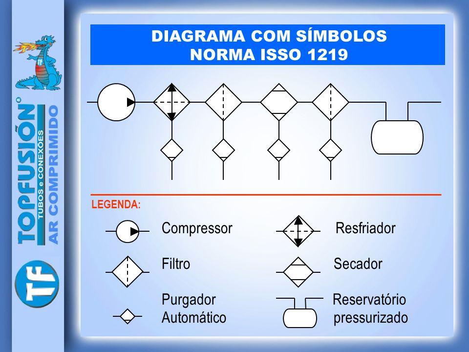 DIAGRAMA COM SÍMBOLOS NORMA ISSO 1219 LEGENDA: Compressor Resfriador Filtro Secador Purgador Reservatório Automático pressurizado